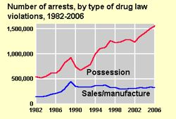 0a9c/1234406257-drug_bust_chart_us_dept_of_justice.jpg