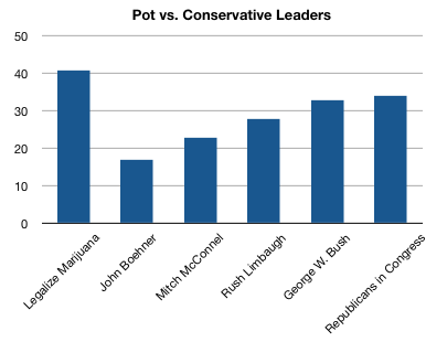 dd7c/1236389976-conservative_popularity.png