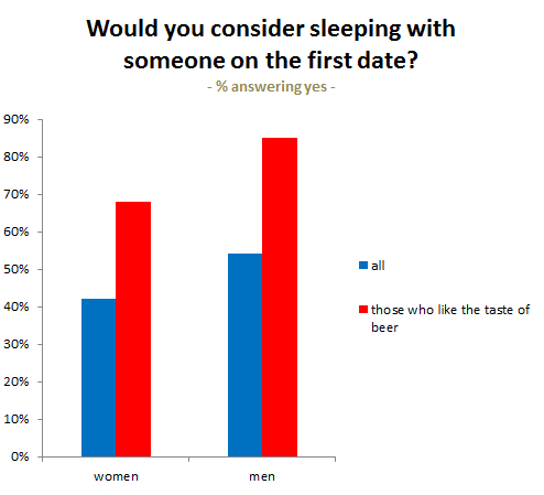 After How Many Dates Should You Sleep With A Guy