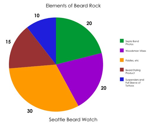 Elements of Beard Rock