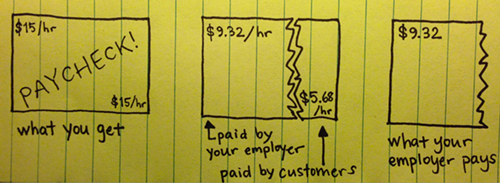 Super professional infographic created in-house, youre welcome!