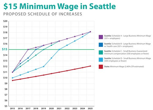 The mayors minimum wage proposal: Try it as a graph!