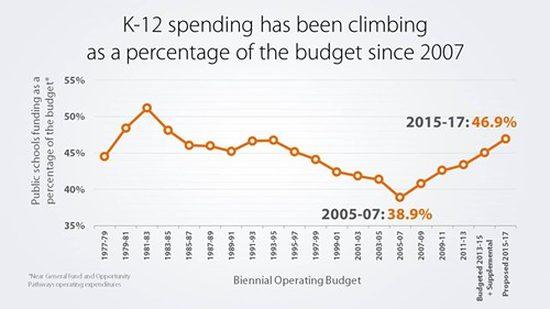 Careful. This chart doesnt mean that our spending on K-12 education has been climbing steeply. It means that our states revenue streams are not keeping pace with the need.