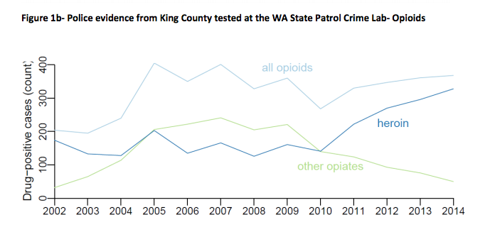 Heroin use began to spike as use of other opiates—which have been more tightly restricted in recent years—declined.